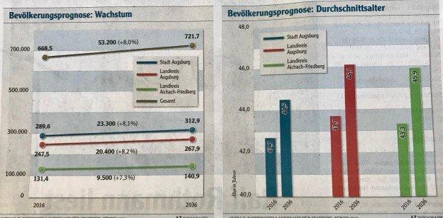 Augsburg wächst